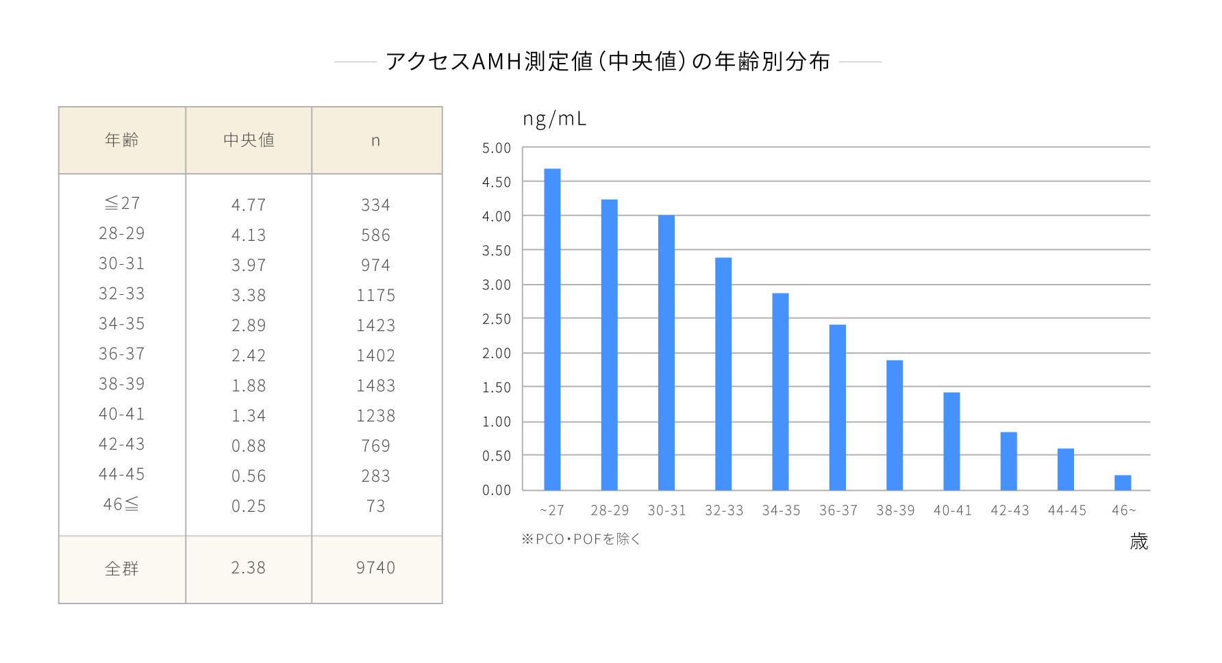 アクセスAMH測定値の年齢別分布